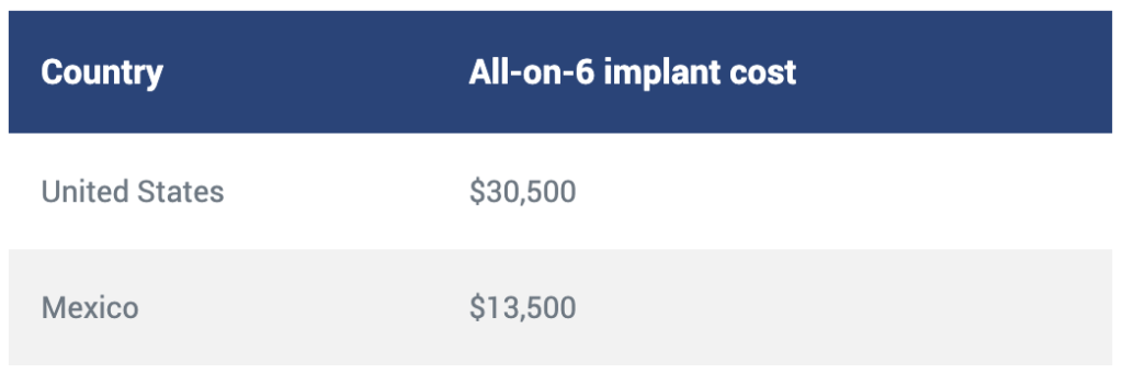 All in 6 cost of dental implants in Mexico