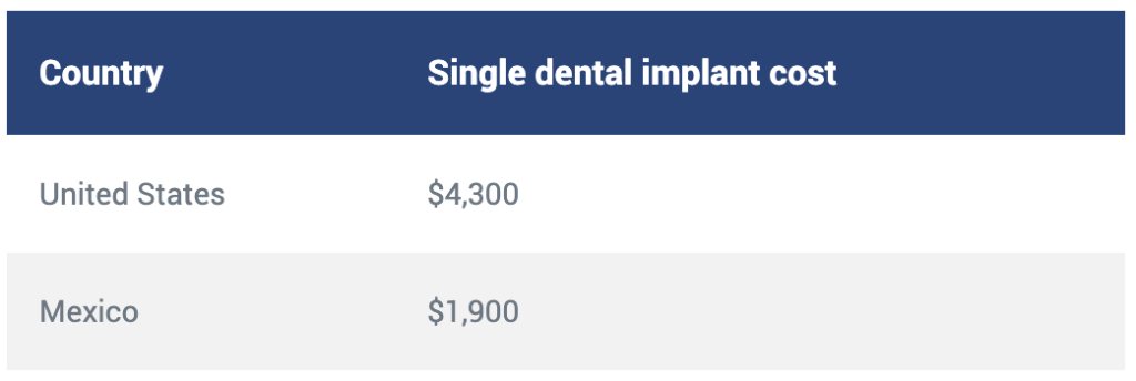 Single implant cost dental implants Mexico