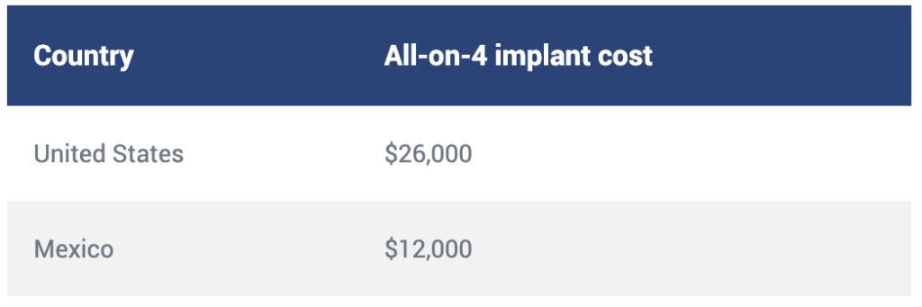 All in 4 cost of dental implants in Mexico