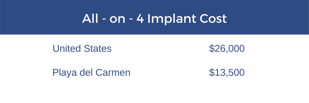 Comparative cost All on 4 implant