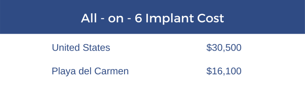 Comparative cost All on 6 implants